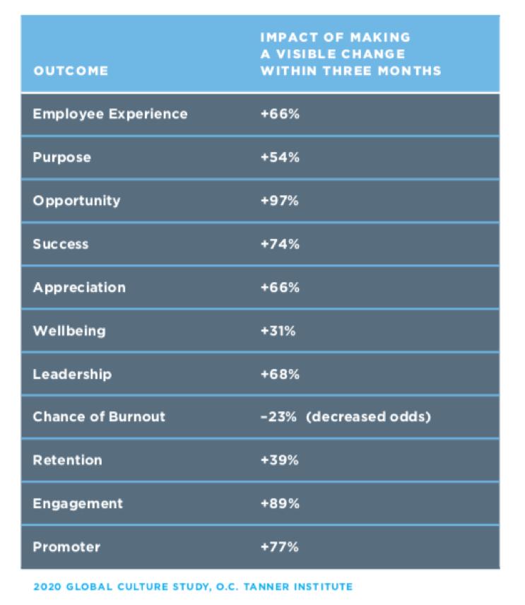 Workplace chart